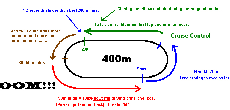 How-to-run-the-400m-768x369
